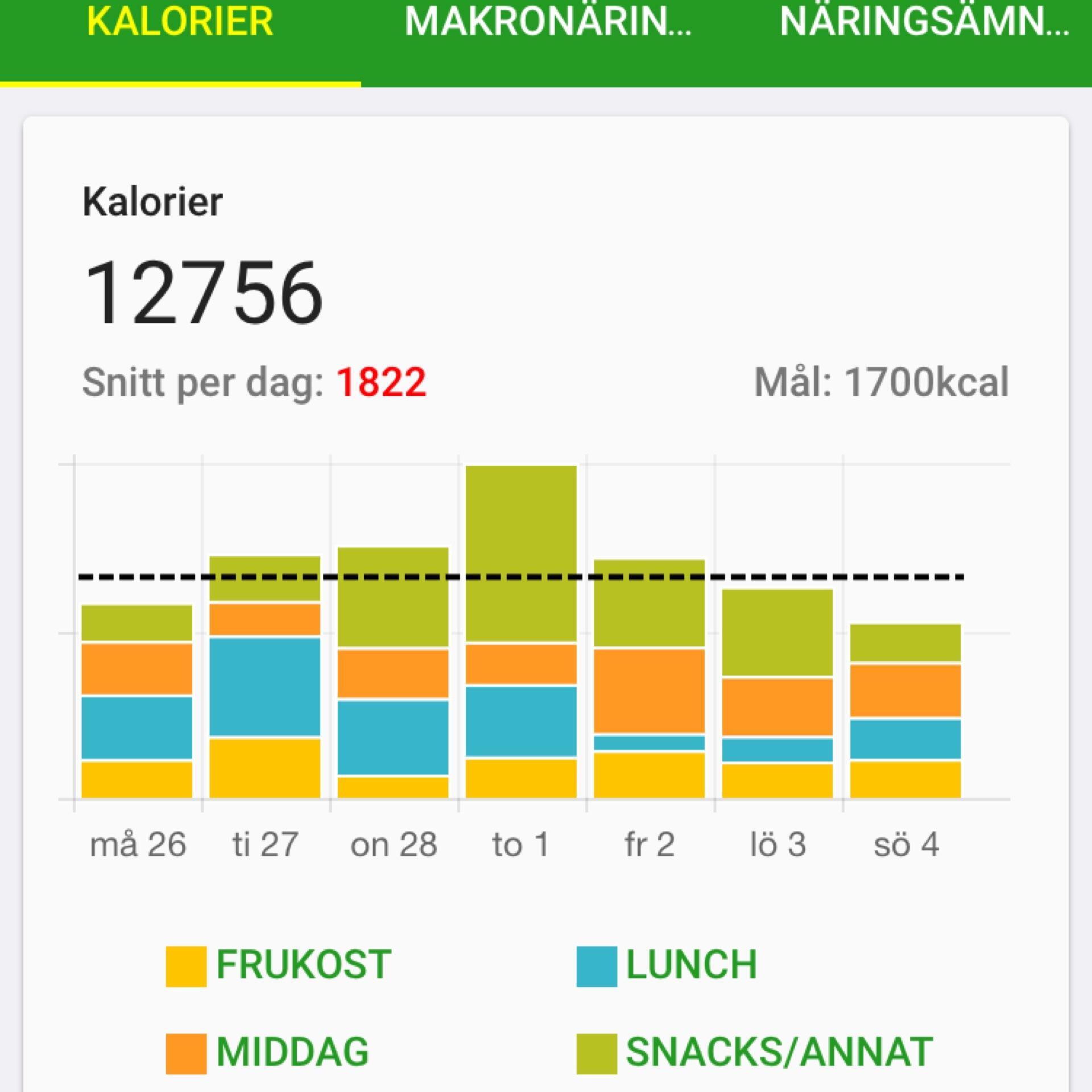 1000 kalorier om dagen meny